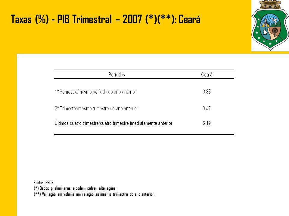 Taxas (%) - PIB Trimestral – 2007 (*)(**): Ceará