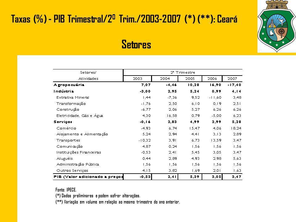 Setores Taxas (%) - PIB Trimestral/20 Trim./2003-2007 (*) (**): Ceará