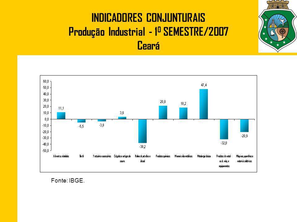 INDICADORES CONJUNTURAIS Produção Industrial - 10 SEMESTRE/2007 Ceará