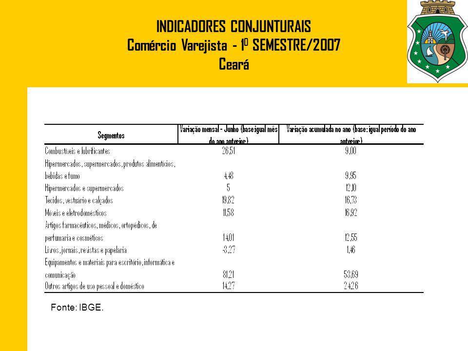 INDICADORES CONJUNTURAIS Comércio Varejista - 10 SEMESTRE/2007 Ceará
