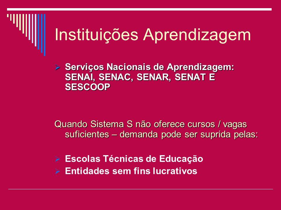 Instituições Aprendizagem