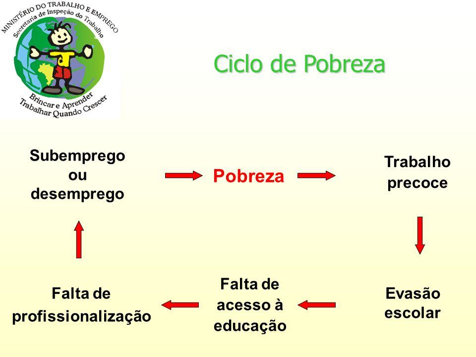 Ciclo de Pobreza Pobreza Subemprego ou desemprego Trabalho precoce
