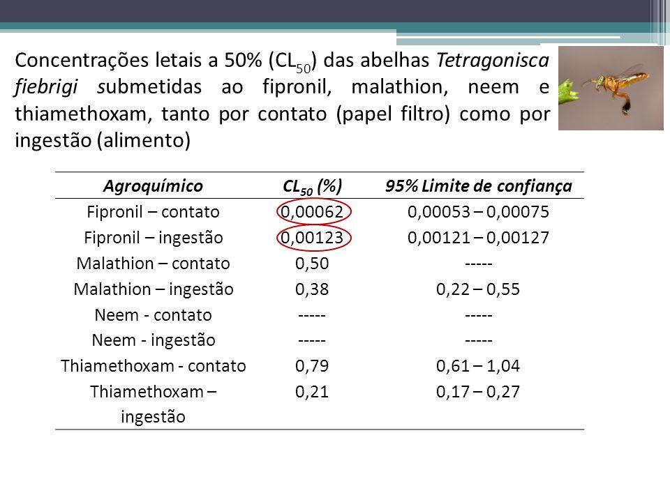 Concentrações letais a 50% (CL50) das abelhas Tetragonisca fiebrigi submetidas ao fipronil, malathion, neem e thiamethoxam, tanto por contato (papel filtro) como por ingestão (alimento)