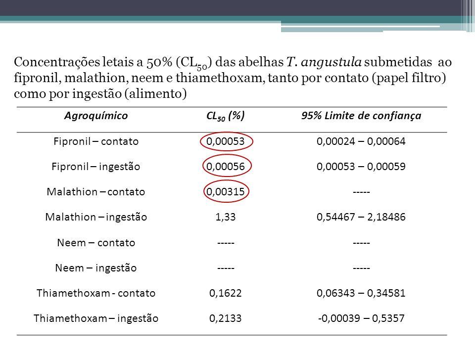 Concentrações letais a 50% (CL50) das abelhas T