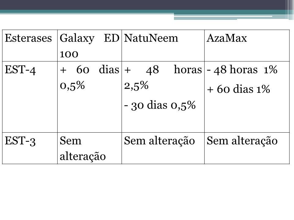 Esterases Galaxy ED 100. NatuNeem. AzaMax. EST-4. + 60 dias 0,5% + 48 horas 2,5% - 30 dias 0,5%