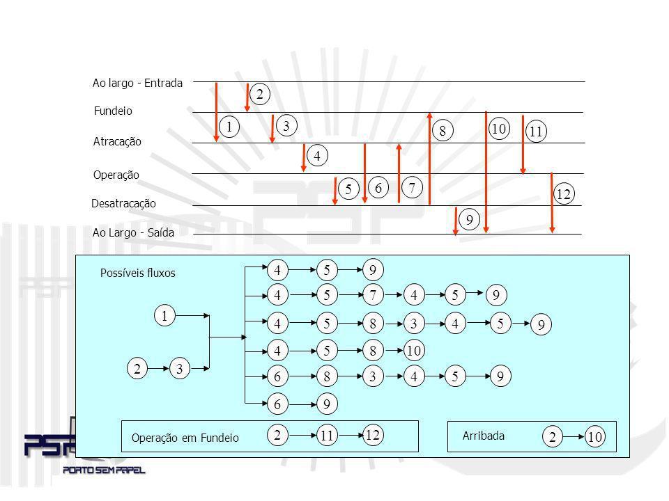 CONCENTRADOR DE DADOS Etapas do Processo de Estadia