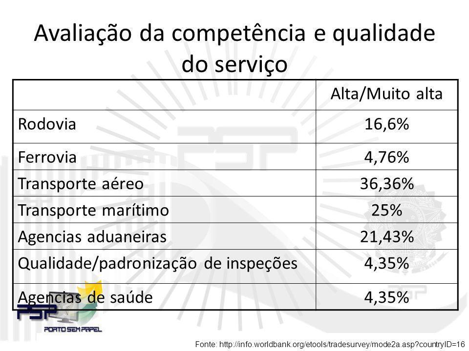 Avaliação da competência e qualidade do serviço