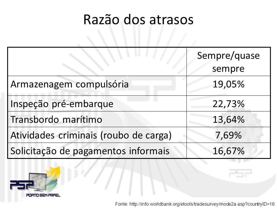 Razão dos atrasos Sempre/quase sempre Armazenagem compulsória 19,05%