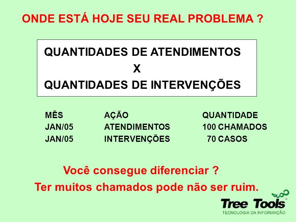 ONDE ESTÁ HOJE SEU REAL PROBLEMA QUANTIDADES DE ATENDIMENTOS X