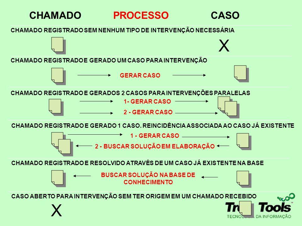 X X X X CHAMADO PROCESSO CASO