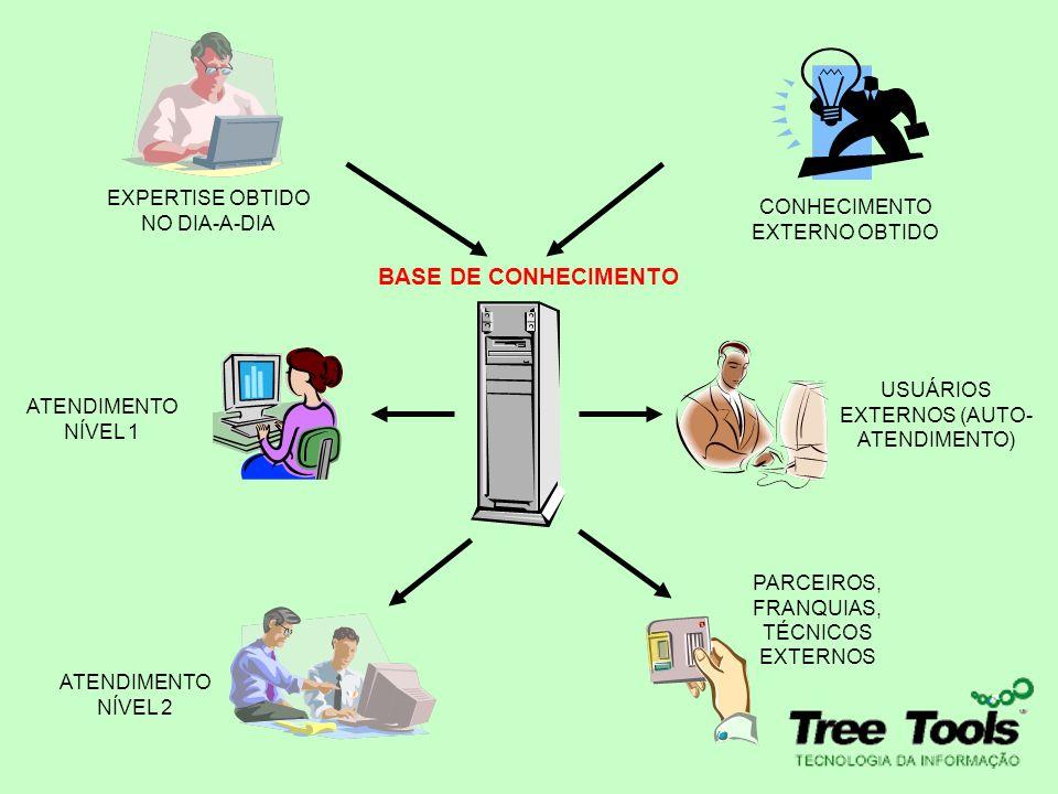 BASE DE CONHECIMENTO EXPERTISE OBTIDO NO DIA-A-DIA