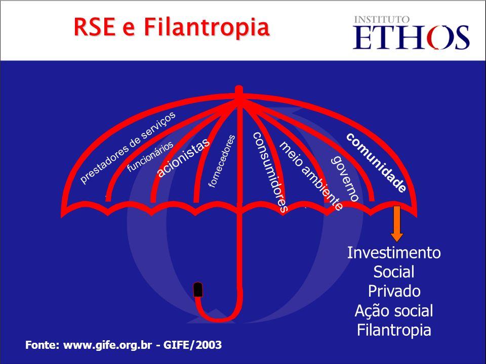 RSE e Filantropia Investimento Social Privado Ação social Filantropia