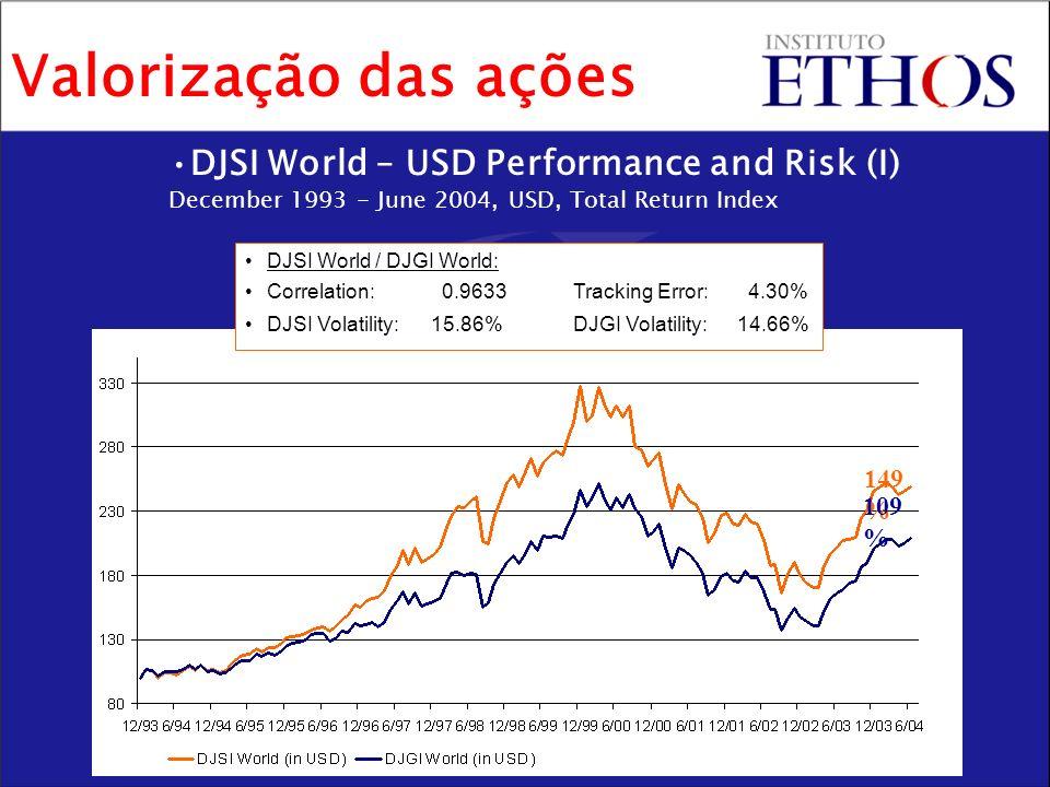 Valorização das ações DJSI World – USD Performance and Risk (I) December 1993 - June 2004, USD, Total Return Index.