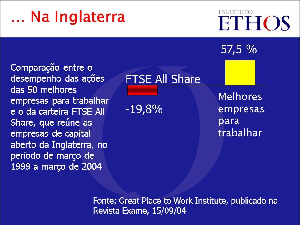 … Na Inglaterra 57,5 % FTSE All Share -19,8%