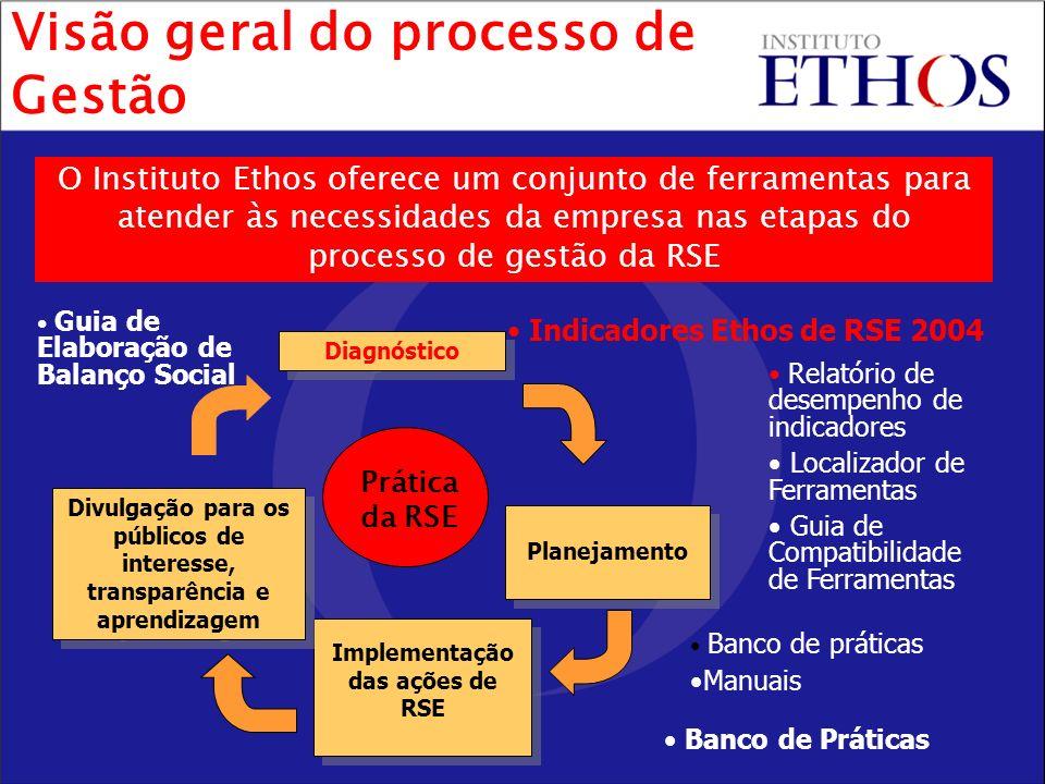 Visão geral do processo de Gestão