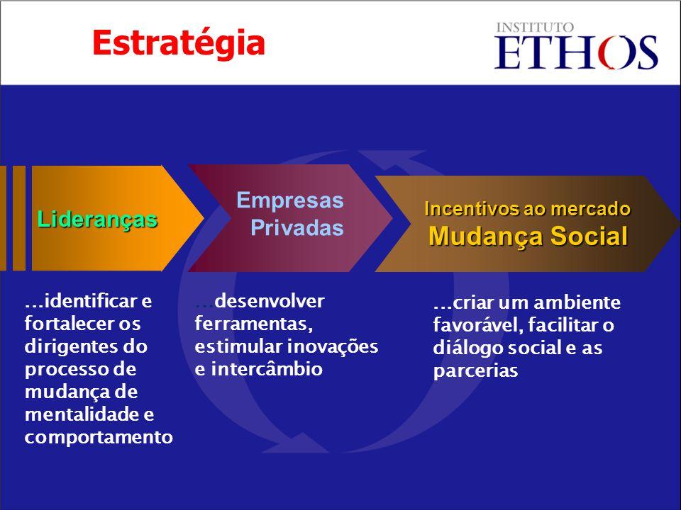 Incentivos ao mercado Mudança Social