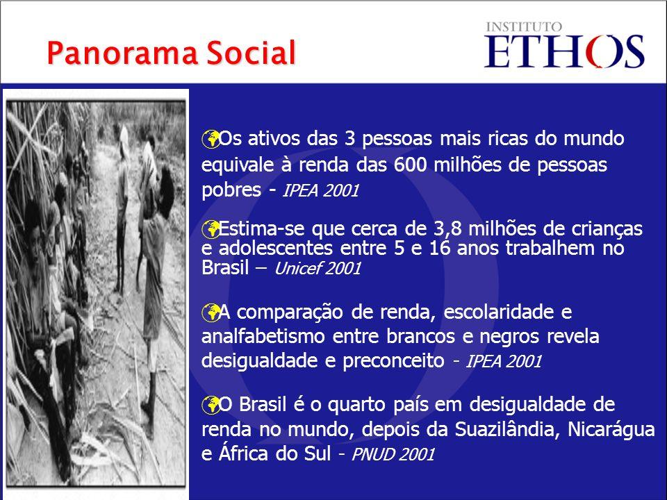Panorama Social Os ativos das 3 pessoas mais ricas do mundo equivale à renda das 600 milhões de pessoas pobres - IPEA 2001.