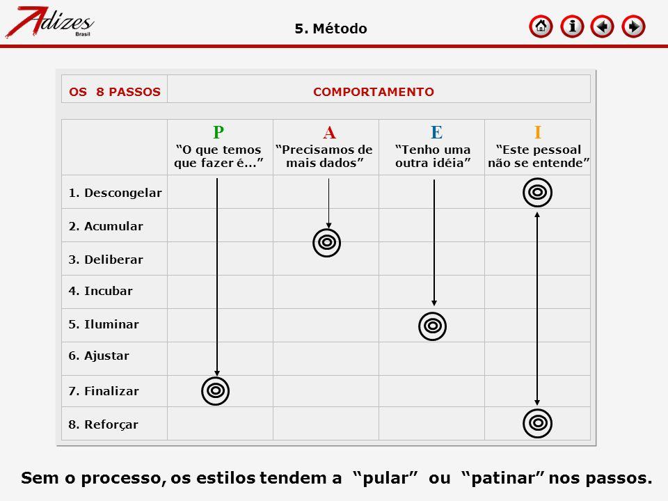 5. Método OS 8 PASSOS. COMPORTAMENTO. P. A. E. I. O que temos que fazer é... Precisamos de mais dados