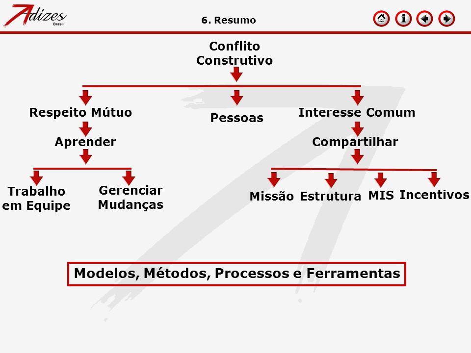 Modelos, Métodos, Processos e Ferramentas