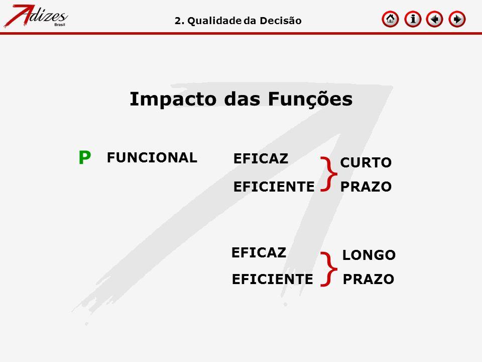 } } Impacto das Funções P FUNCIONAL EFICAZ CURTO PRAZO EFICIENTE