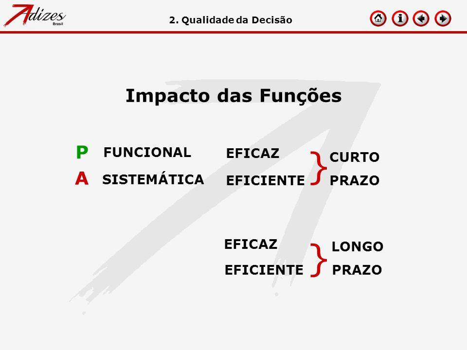 } Impacto das Funções P A FUNCIONAL EFICAZ CURTO PRAZO SISTEMÁTICA