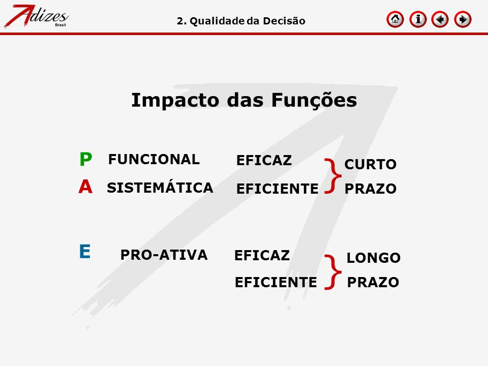 } Impacto das Funções P A E FUNCIONAL EFICAZ CURTO PRAZO SISTEMÁTICA