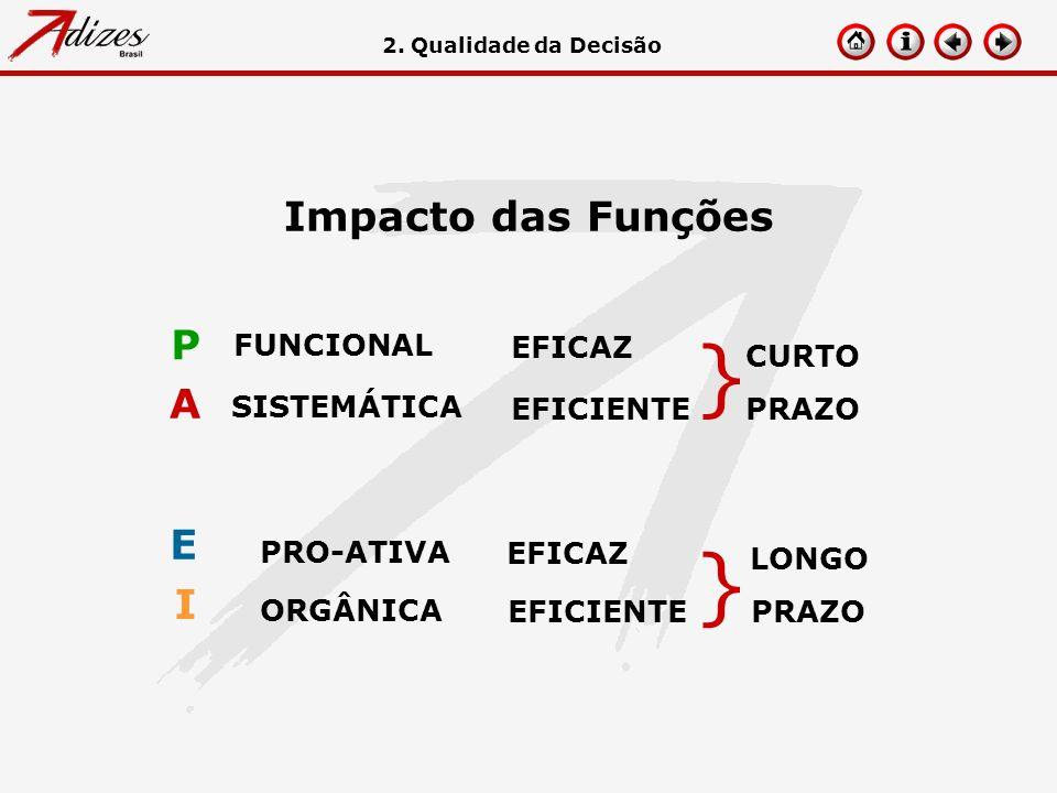} Impacto das Funções P A E I FUNCIONAL EFICAZ CURTO PRAZO SISTEMÁTICA