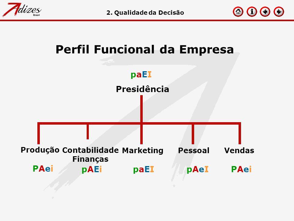 Perfil Funcional da Empresa