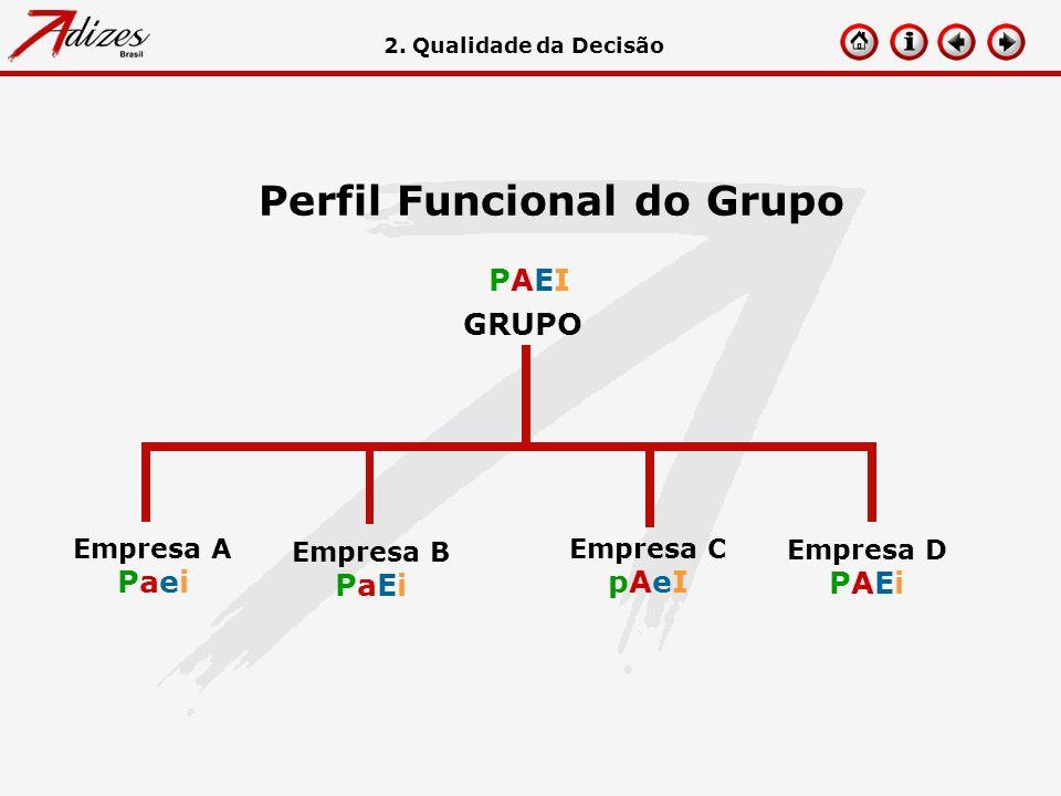 Perfil Funcional do Grupo