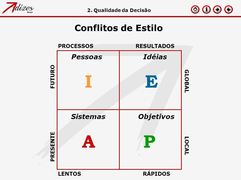 I E A P Conflitos de Estilo Pessoas Idéias Sistemas Objetivos