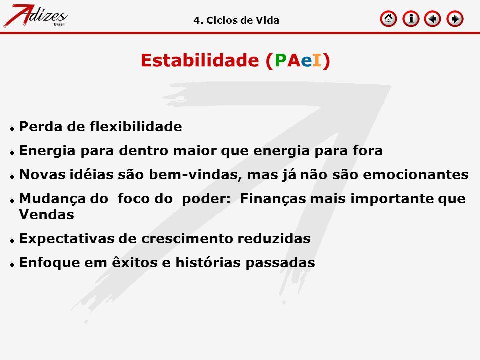 Estabilidade (PAeI) Perda de flexibilidade