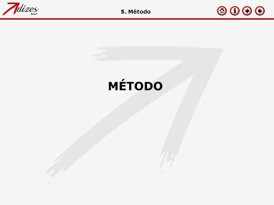 5. Método MÉTODO