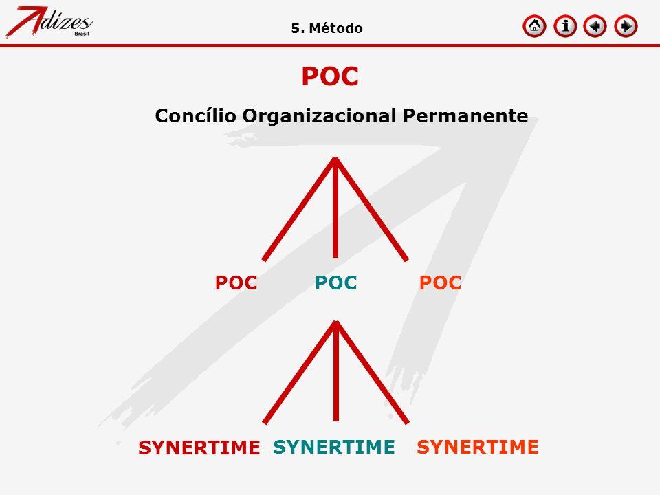 Concílio Organizacional Permanente