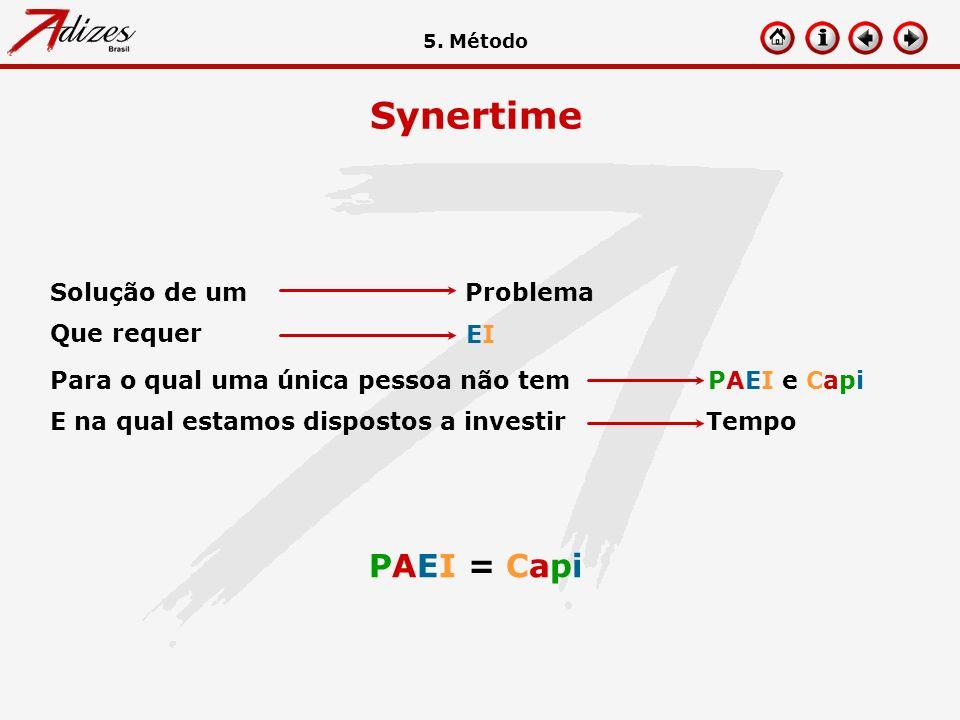 Synertime PAEI = Capi Problema Solução de um EI Que requer PAEI e Capi