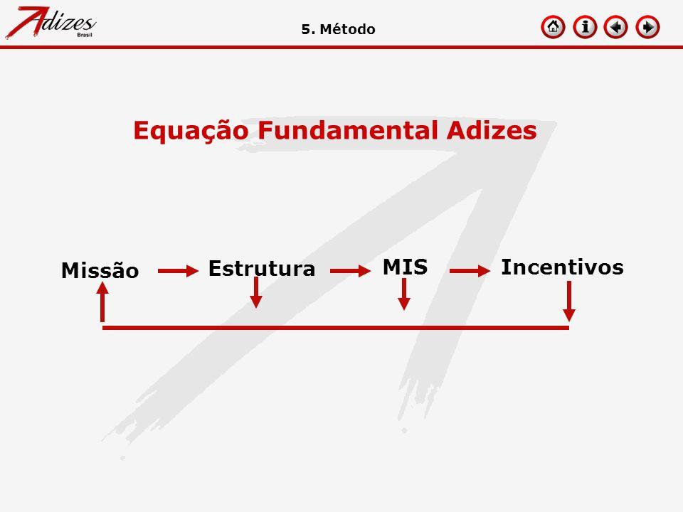 Equação Fundamental Adizes