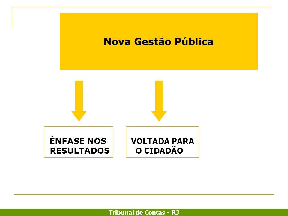 Nova Gestão Pública ÊNFASE NOS RESULTADOS VOLTADA PARA O CIDADÃO