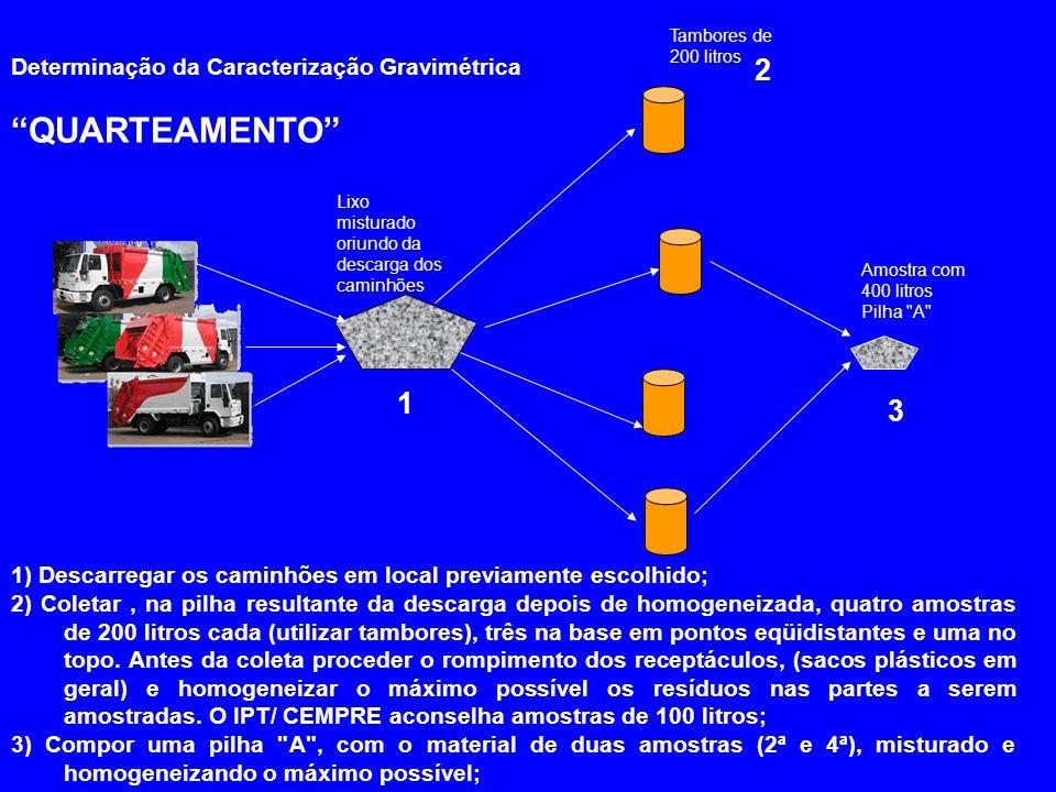QUARTEAMENTO 2 1 3 Determinação da Caracterização Gravimétrica