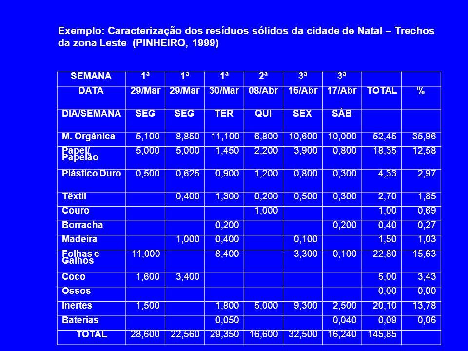 Exemplo: Caracterização dos resíduos sólidos da cidade de Natal – Trechos da zona Leste (PINHEIRO, 1999)