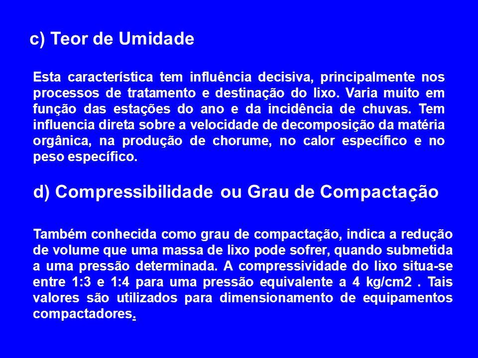d) Compressibilidade ou Grau de Compactação