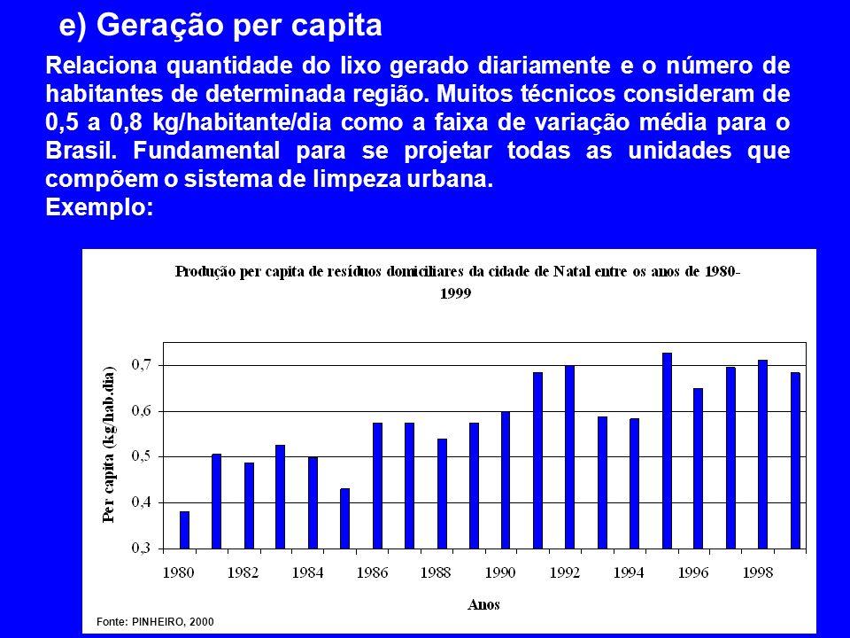 e) Geração per capita