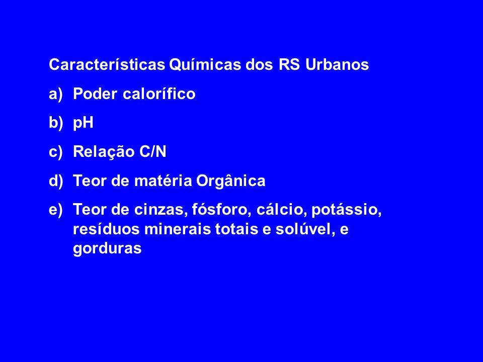 Características Químicas dos RS Urbanos