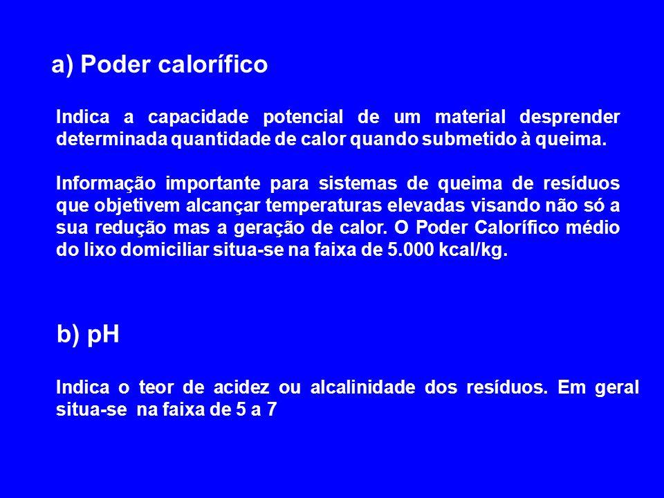 a) Poder calorífico b) pH