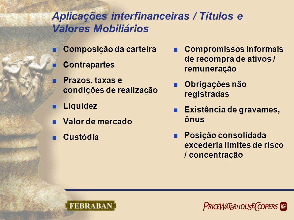 Aplicações interfinanceiras / Títulos e Valores Mobiliários