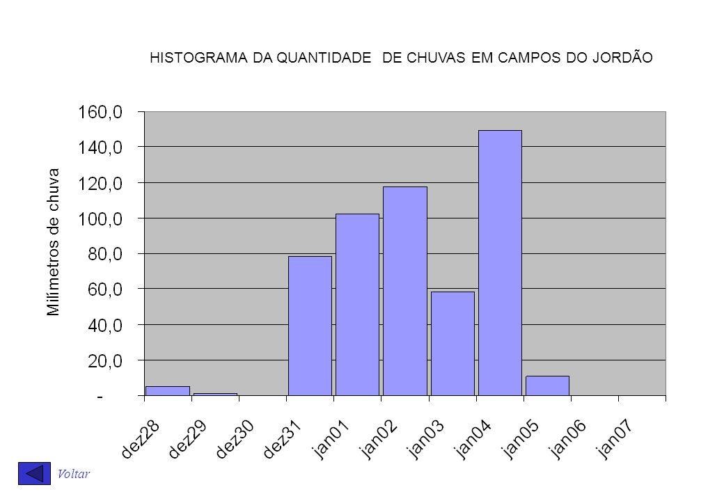 HISTOGRAMA DA QUANTIDADE DE CHUVAS EM CAMPOS DO JORDÃO