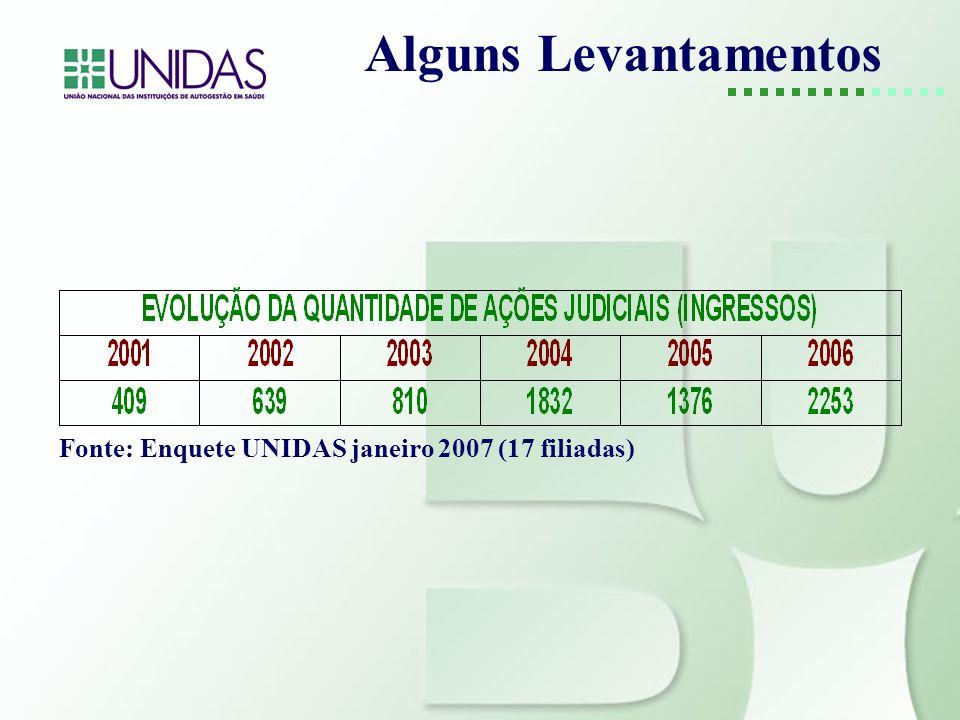 Alguns Levantamentos Fonte: Enquete UNIDAS janeiro 2007 (17 filiadas)