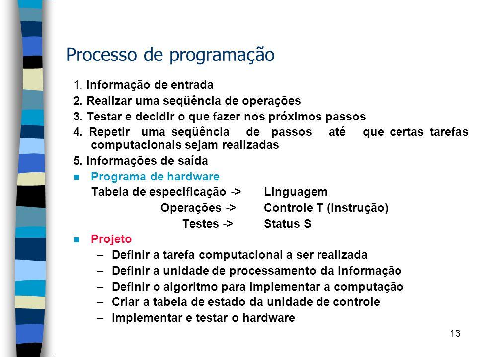 Processo de programação