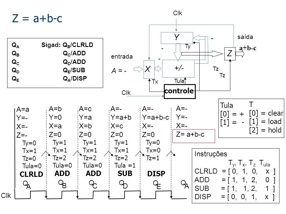 Z = a+b-c Y - a a+b-c - a+b Z X +/- Q B ADD A=b Y=0 X=a Z=0 A = b a Q