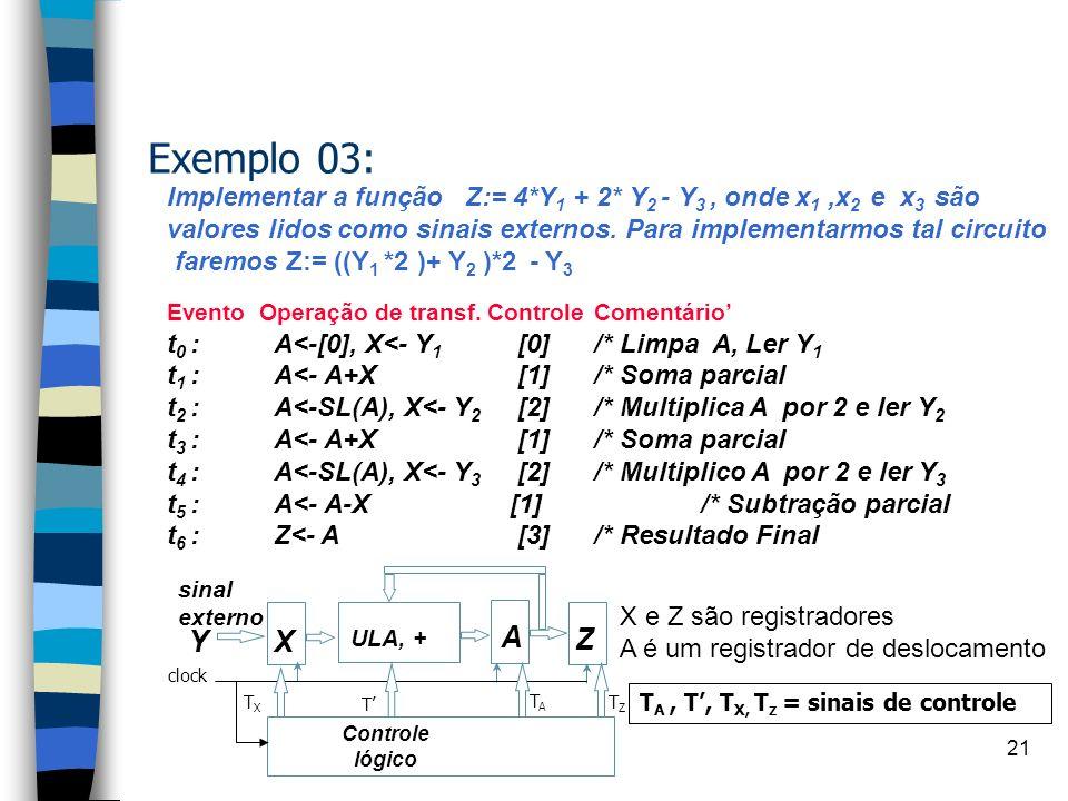 Exemplo 03: Implementar a função Z:= 4*Y1 + 2* Y2 - Y3 , onde x1 ,x2 e x3 são.