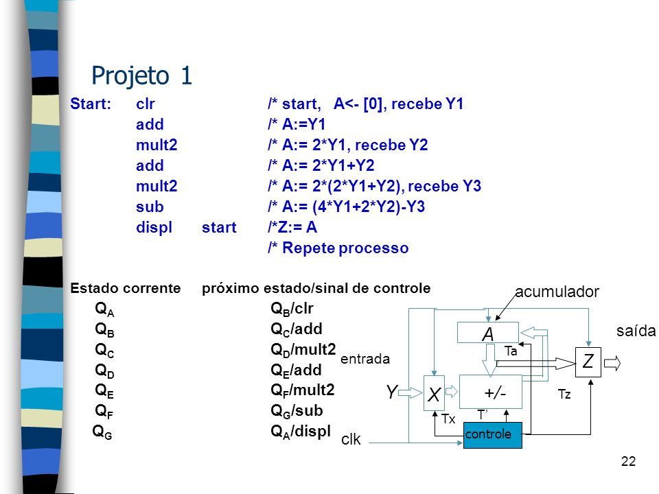Projeto 1 A Z Y +/- X acumulador saída clk
