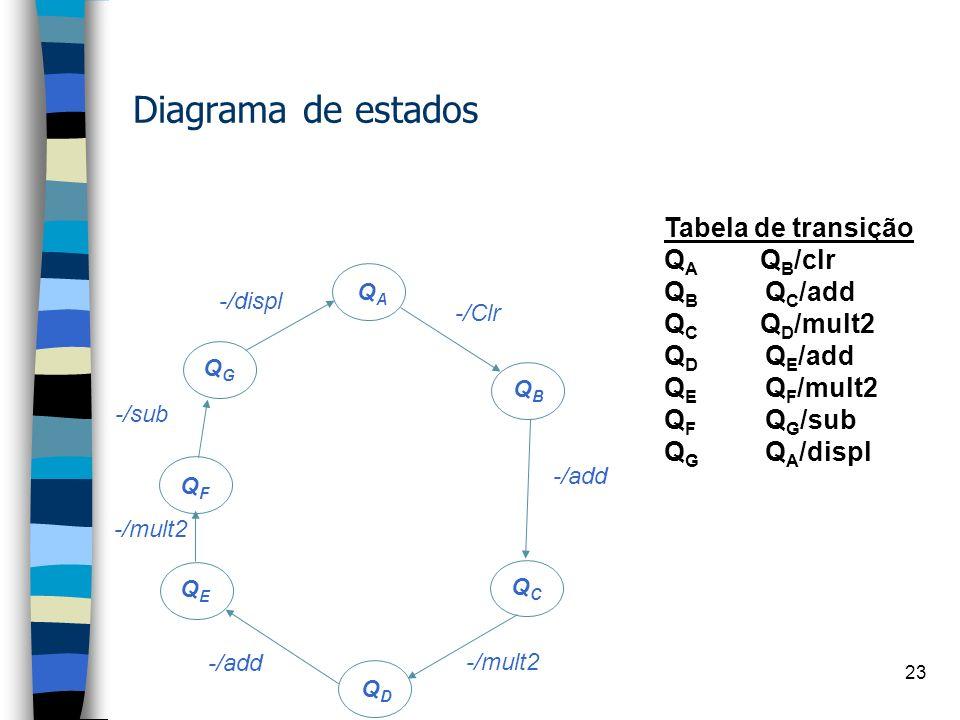 Diagrama de estados Tabela de transição QA QB/clr QB QC/add